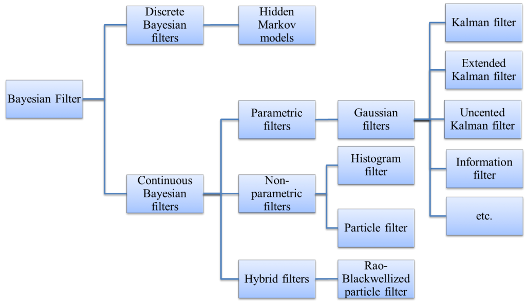Structure of Bayesian Filters